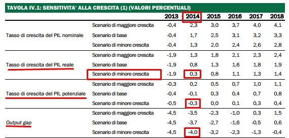 SCENARIO DI MINOR CRESCITA E OUTPUT GAP 2014