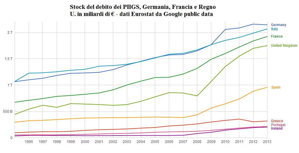 Stock debito PIIGS e Core e RU