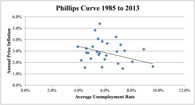 Curva di Phillips III