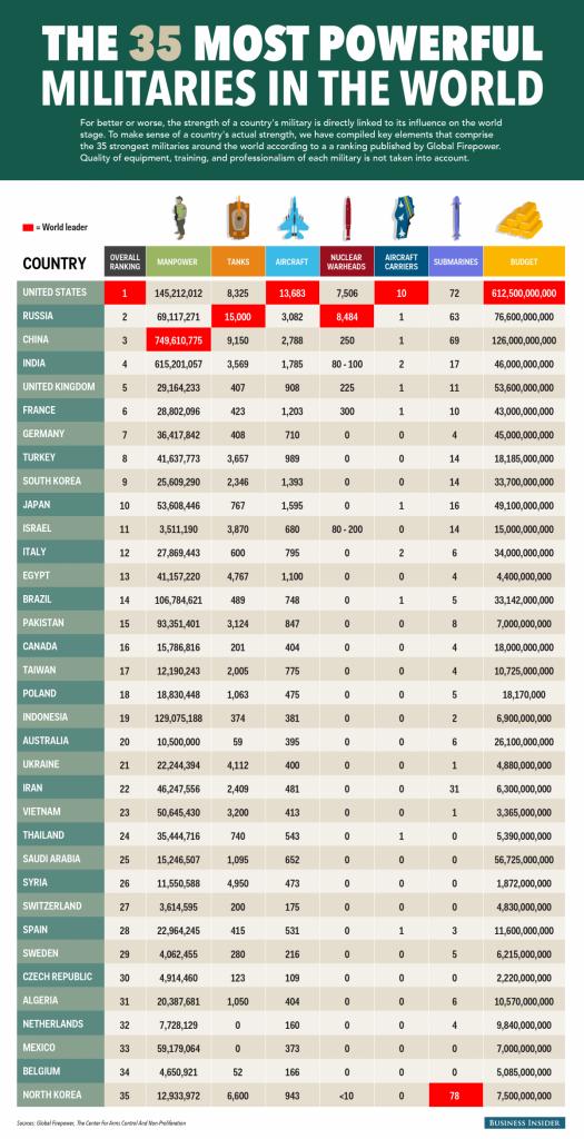35 armi global firepower