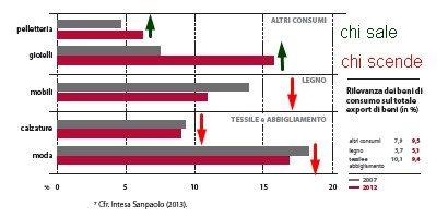 EXPORT ITALIA GRAFICO 5