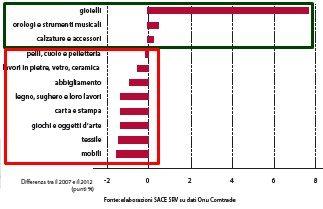 EXPORT ITALIA GRAFICO 6