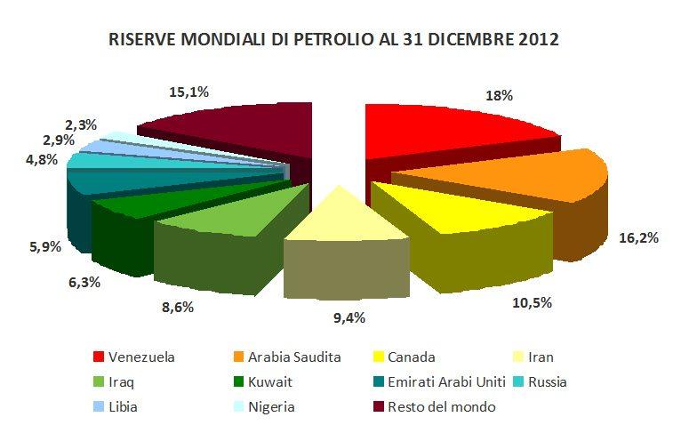 Petrolio_Riserve_10paesi_perc