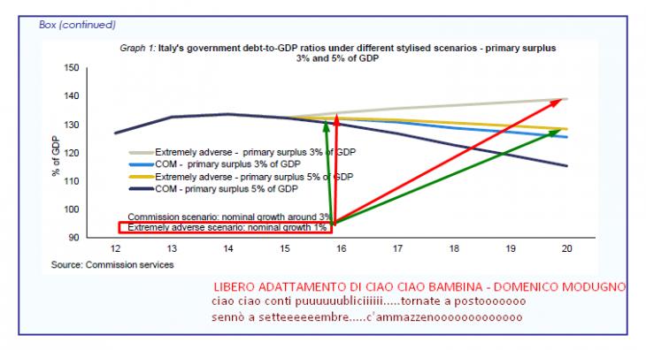 Dichiarazione conclusiva Missione FMI  in Italia, giugno 2014 (METTETE DEL TABACCO IN QUEL CHE FUMATE PER FAVORE ! ! ! )