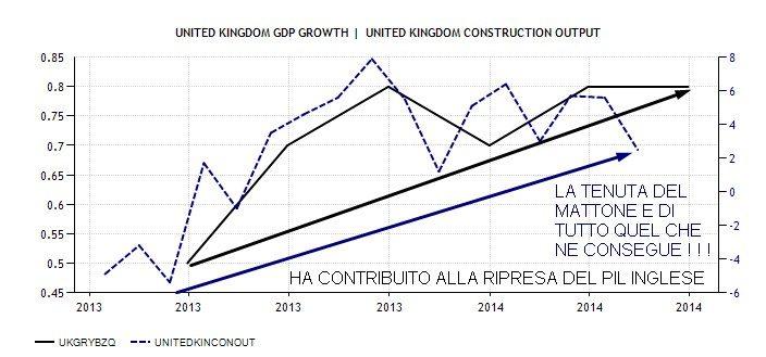 UK 4 CONSTRUCTION OUTPUT