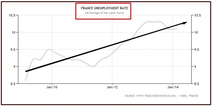unemployment in france He felt that unemployment was destroying france about twenty percent of people in france under the age of twenty-five are unemployed unemployment rates are even higher in greece, spain, italy, and some other countries in europe.