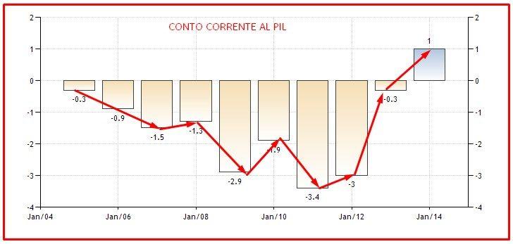 CONTO CORRENTE AL PIL