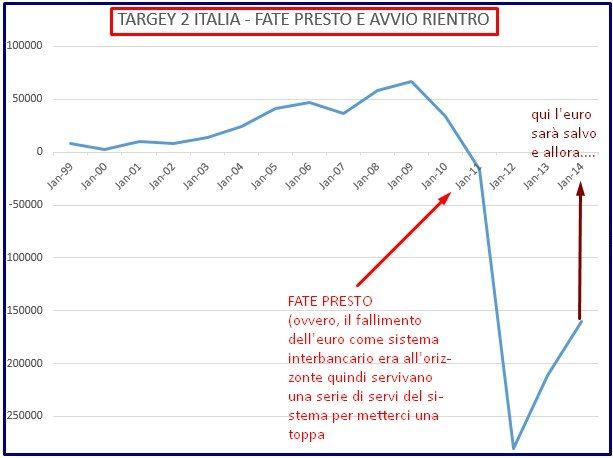 TARGET 2 ITALIA