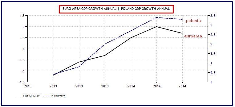 crescita eurozona verso polonia