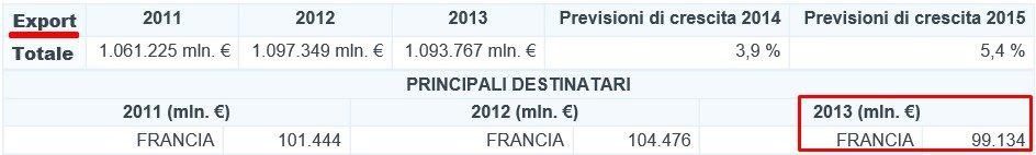 export tdesco in francia