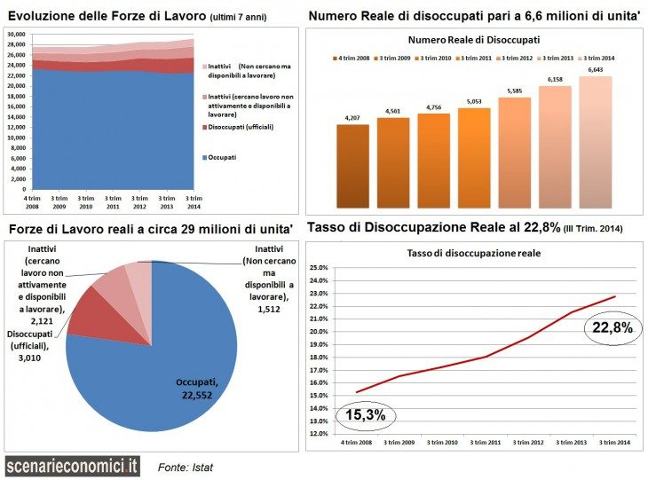 Analisi esclusiva: Disoccupazione reale a quota 6,6 milioni e tasso al 22,8%