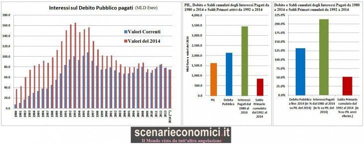 Studio Esclusivo: l'Italia ha pagato 3.447 miliardi di interessi dal 1980 (213% del PIL)