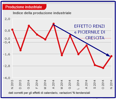 ANNO FELIX 9 PROD IND ISTAT