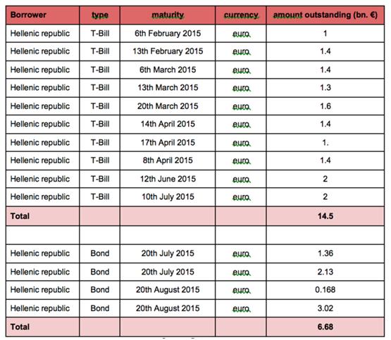 Scadenze debito greco 2015