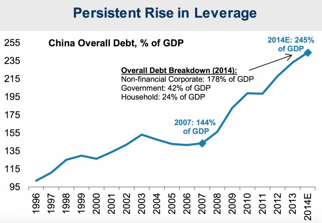 debito cinese