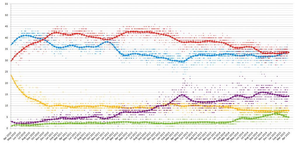 polling 2015