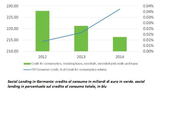 germania credito al consumo e p2p