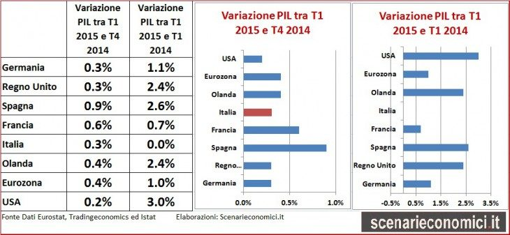 Breaking News: PIL Italia +0,3% trimestrale, +0,0% annuo; Italia resta fanalino di coda sul dato annuo, ma il dato trimestrale e' buono (tutti i dati)