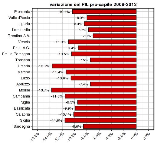 istat-2014-gdp-pc-2008-2012-regions