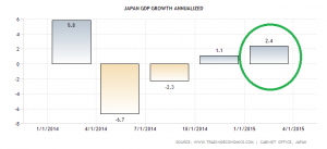 japan-gdp-growth-annualized (1)