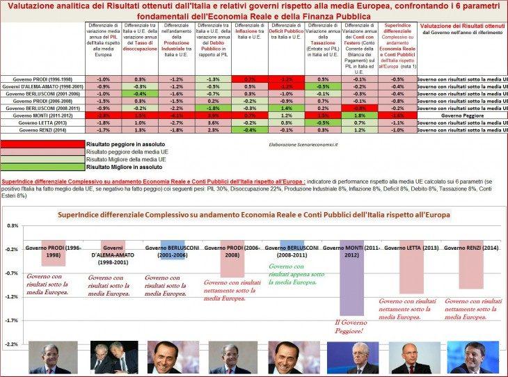 Analisi Esclusiva: di Monti il peggior governo della 2 Repubblica, Letta e Renzi a ruota (Valutazione analitica delle Performance dell'Italia rispetto alla UE di tutti i governi)