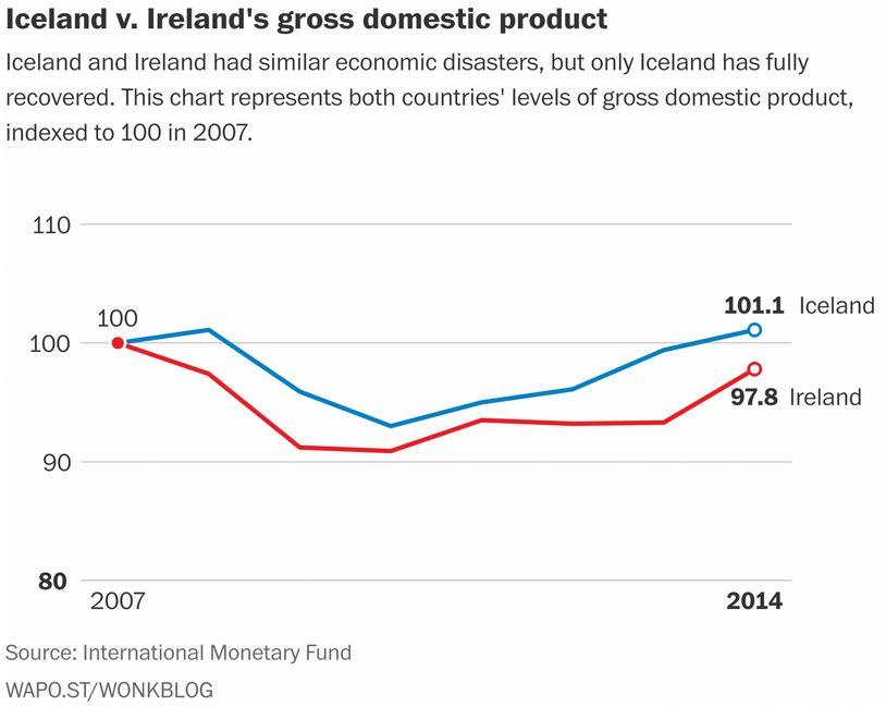 Iceland-Ireland
