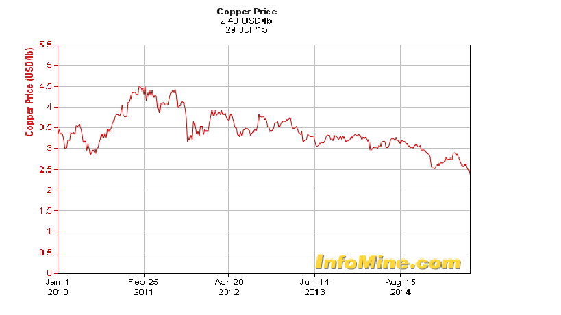 copper stat