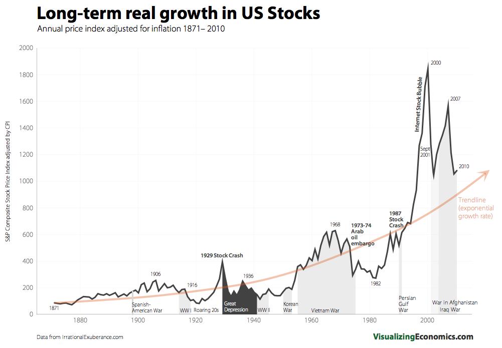 long term stock grow