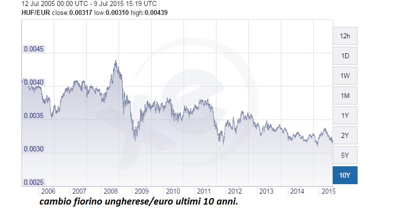 ungheria cambio euro