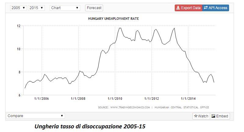 ungheria disoccupazione