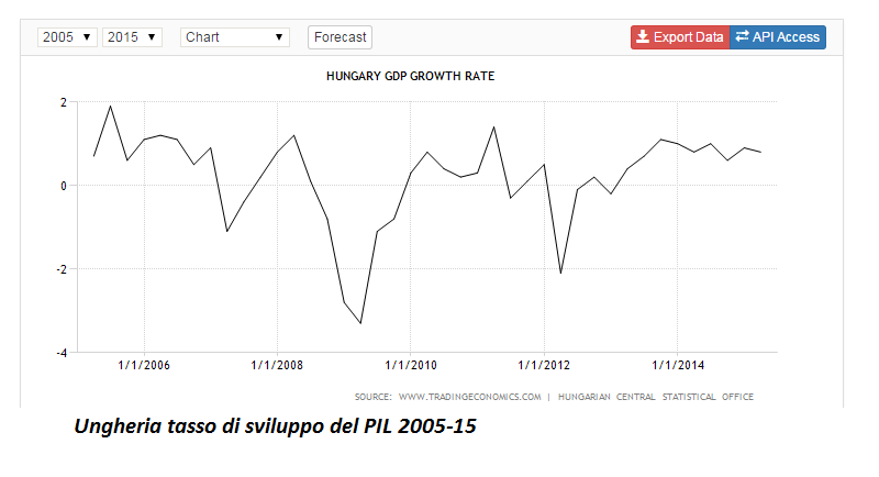 ungheria sviluppo PIL
