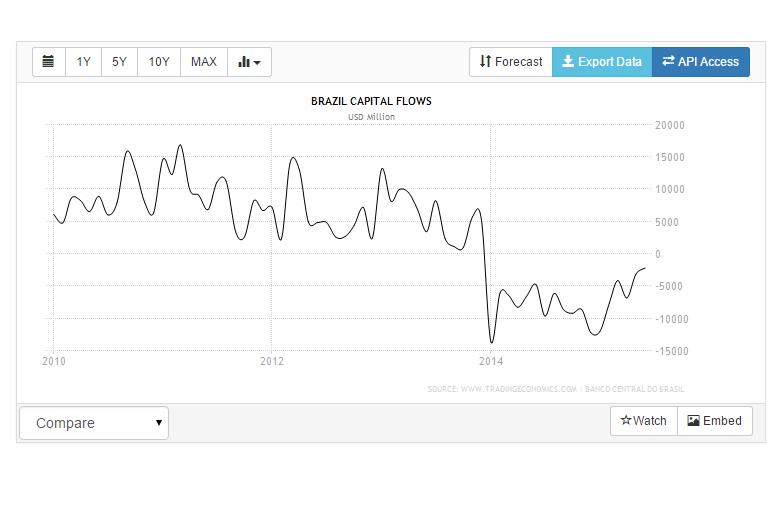 brasil capital outflows