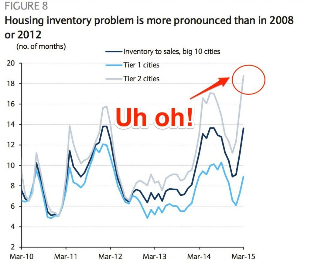 china inventory2 Barclays