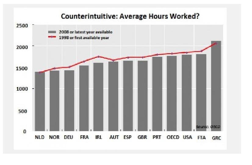grecia ore lavorate