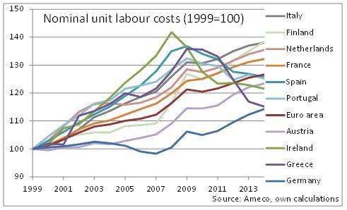 greece unit labour cost