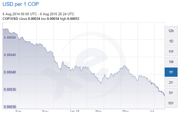 peso colombiano