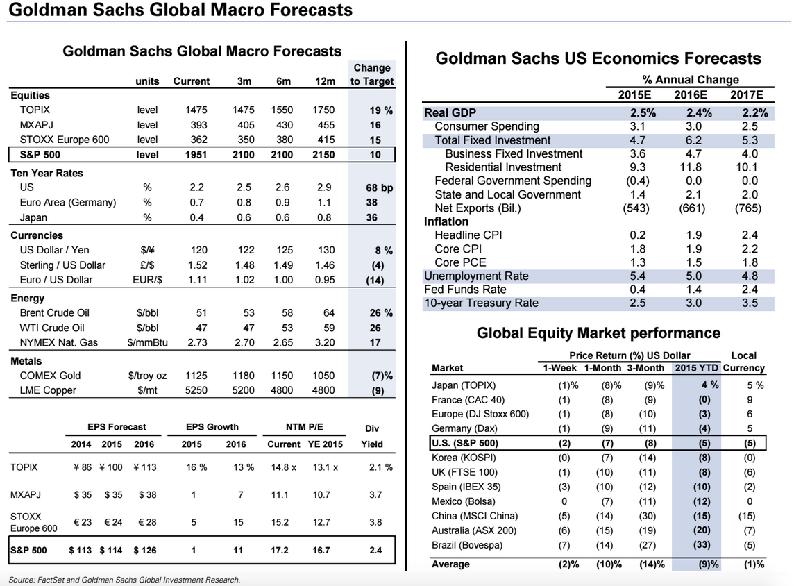 Goldman Sachs forecast