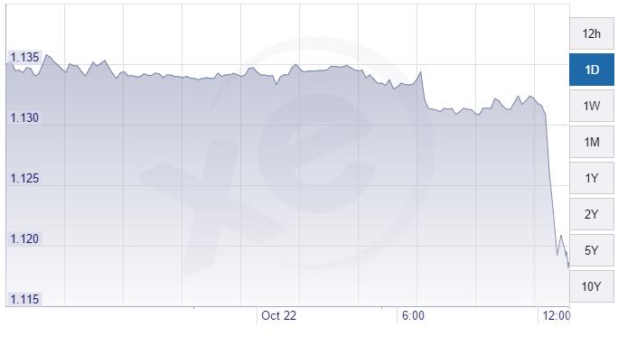 euro dollaro 22-10