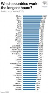 lavoro orario medio mondiale