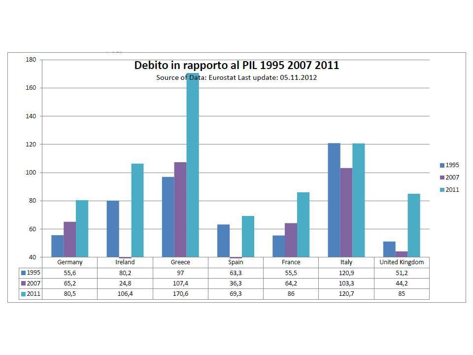 debt pil compared
