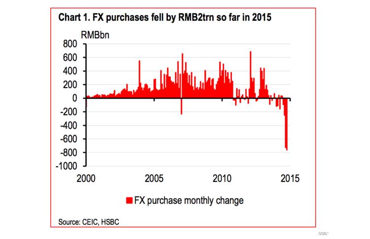 domanda di Yuan RMB al mercato dei cambi
