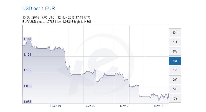 euro-dollaro 12-11