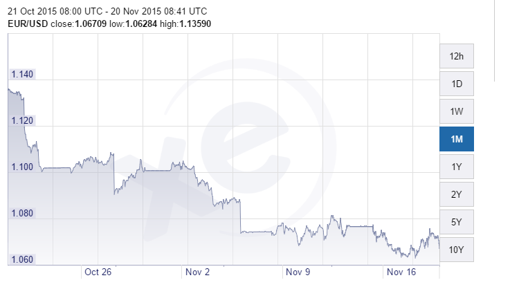 euro-usd 20-11 month