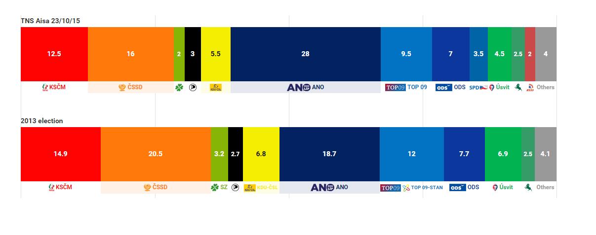 repubblica ceca sondaggio 23-10