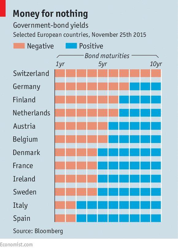 tassi negativi sui titoli