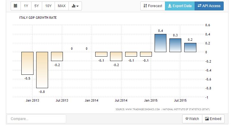 PIL italia 2015