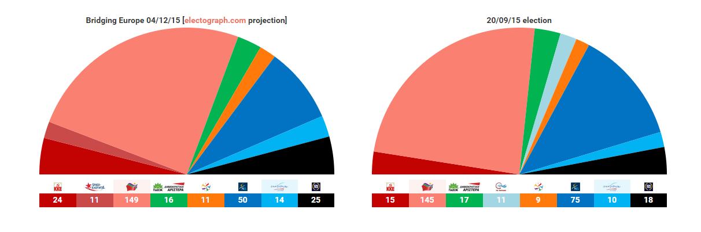 grecia sondaggi 4-12 2