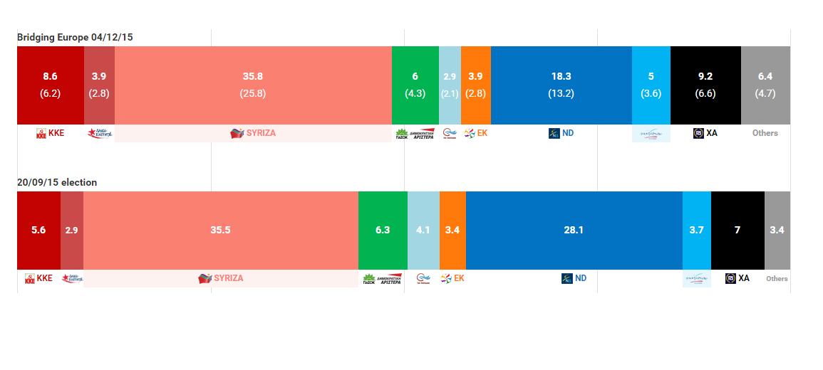grecia sondaggi 4-12