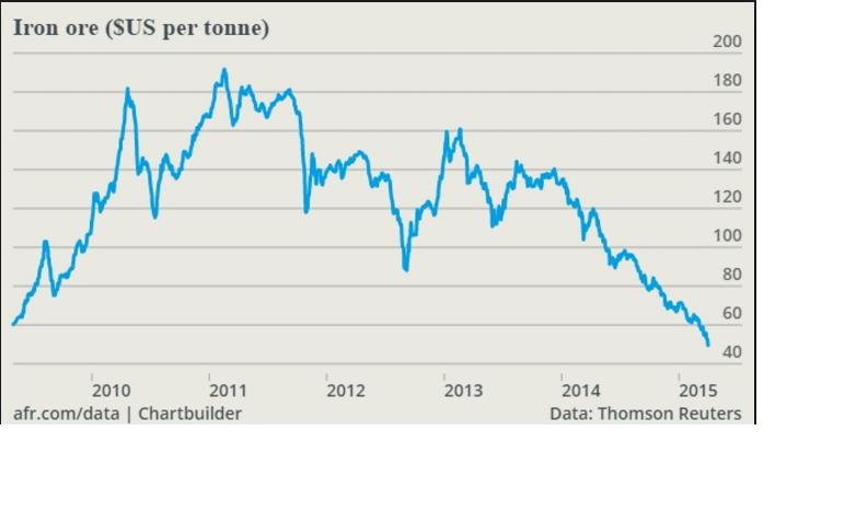 'iron ore price