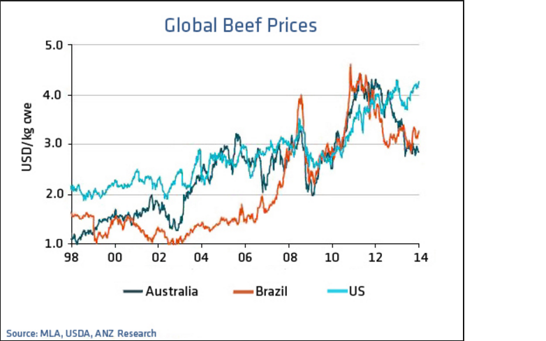 meat prices
